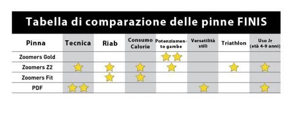 tabella comparativa pinne nuoto